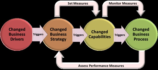 Business and Process Improvement Solutions
